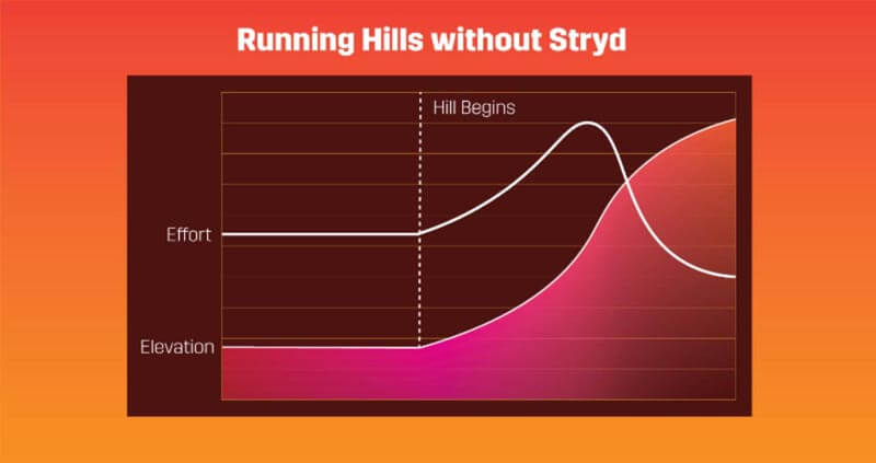 Running hills without Stryd