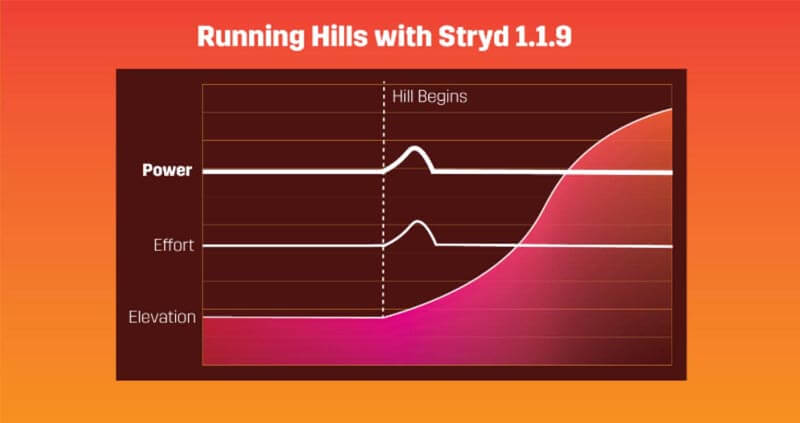 Running Hills with Stryd 1.1.9